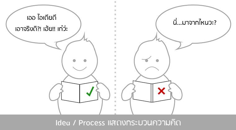 Idea / Process แสดงกระบวนความคิด