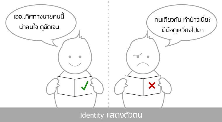 Identity แสดงตัวตน