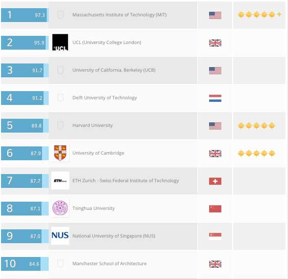 TOP 100 มหาวิทยาลัยสอนสถาปัตยกรรม ทั่วโลก