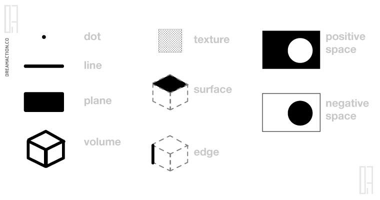 ศัพท์สถาปัตยกรรม ที่ใช้ในการออกแบบ