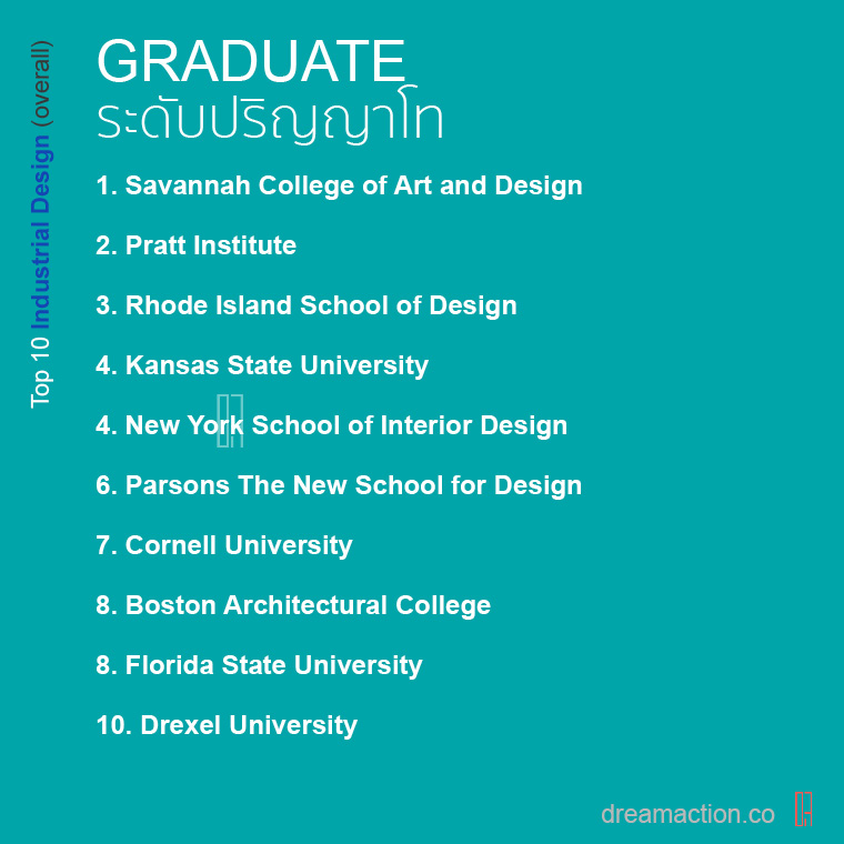 Top 10 โรงเรียน เรียนต่อ Interior Design architecture สถาปัตย์ ออกแบบภายใน อินทีเรีย ต่อโท อเมริกา